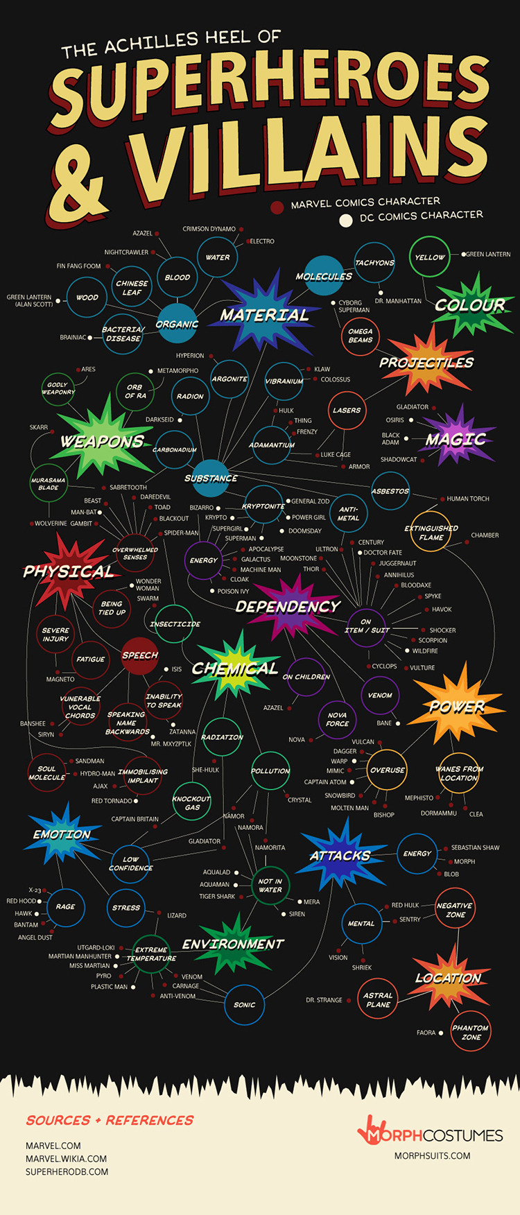The Achilles Heels of Superheroes and Villains