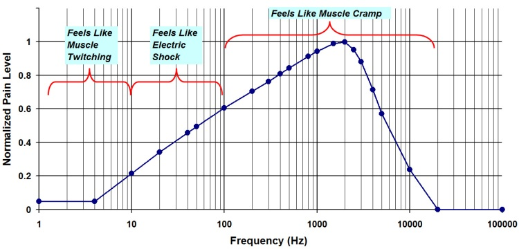Electric Frequency Pain Chart