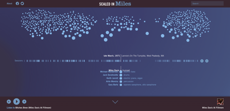 Scaled in Miles