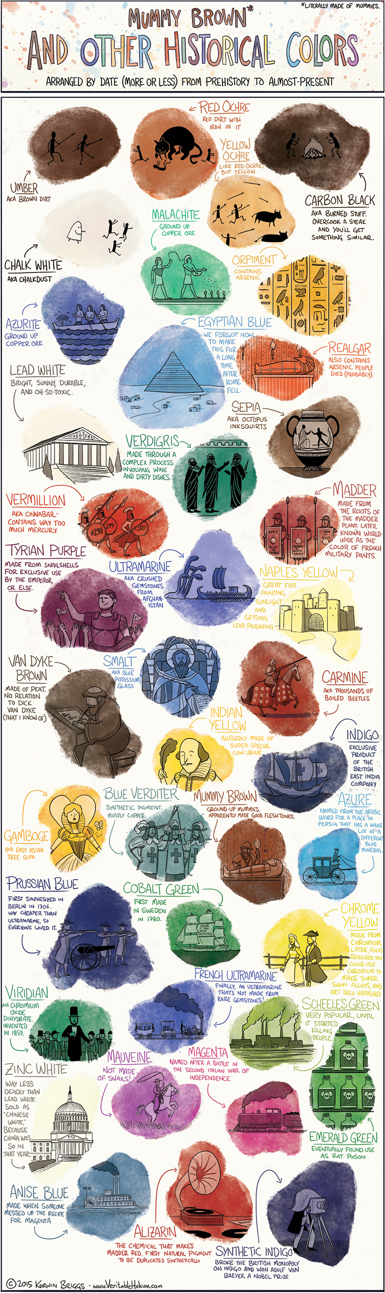 Mummy Brown and Other Historical Colors