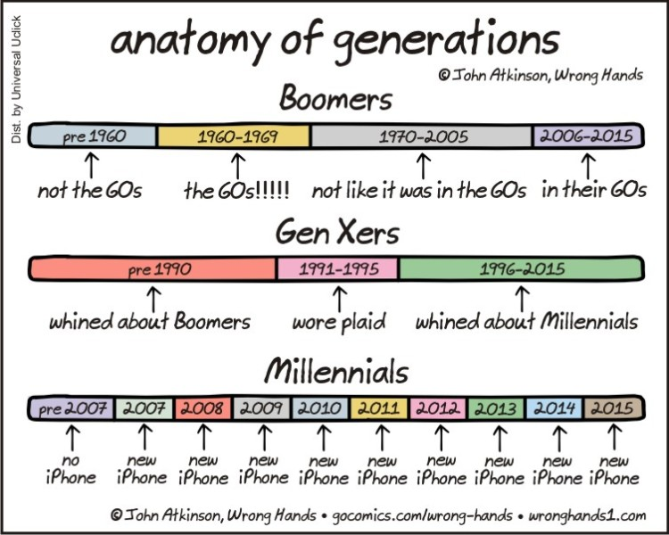 anatomy-of-generations