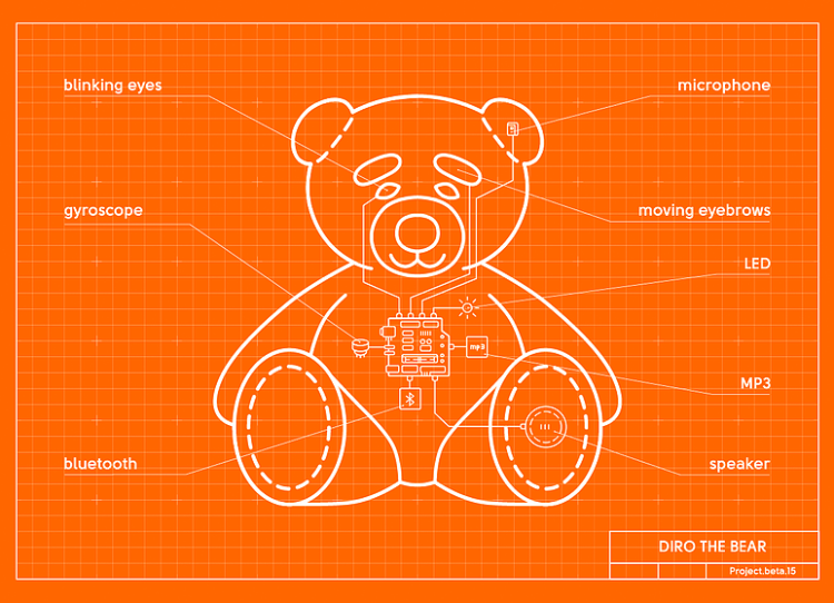 DIRO the Bear Blueprint