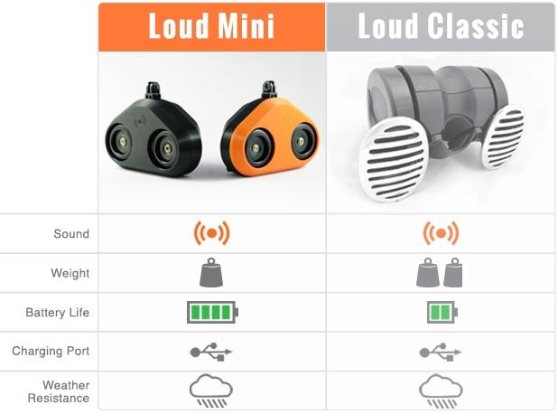 Loud Mini compared to Loud Classic