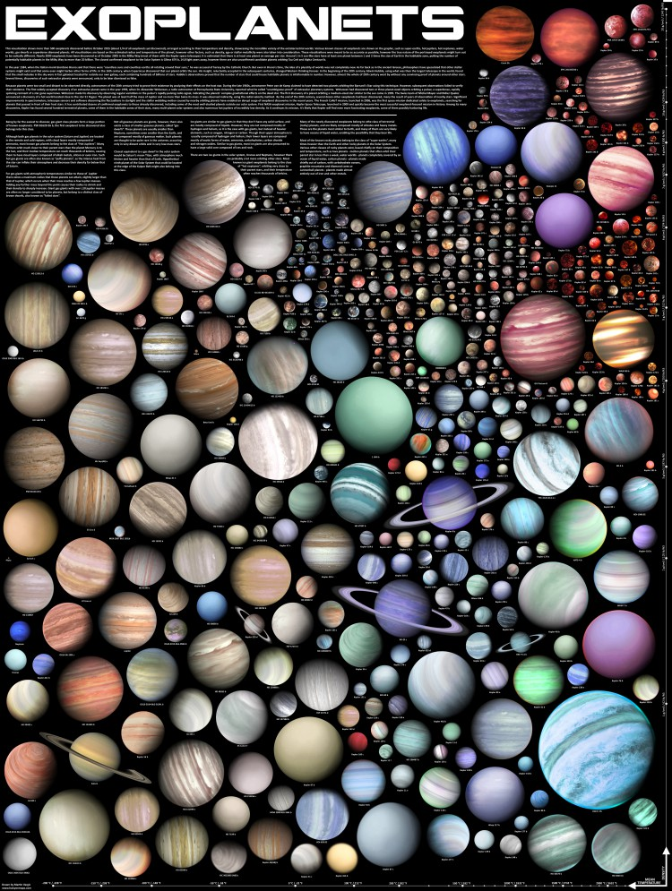 exoplanets visualization poster