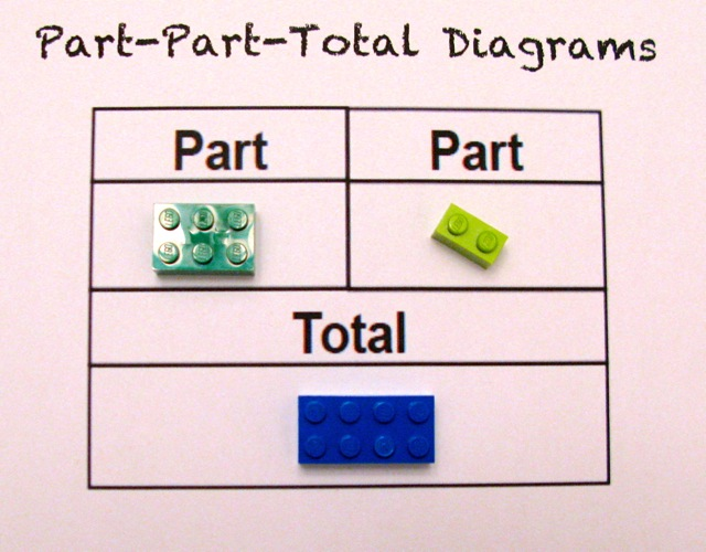 LEGO Part Total Diagram