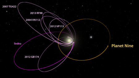 9th Planet Labeled Orbits