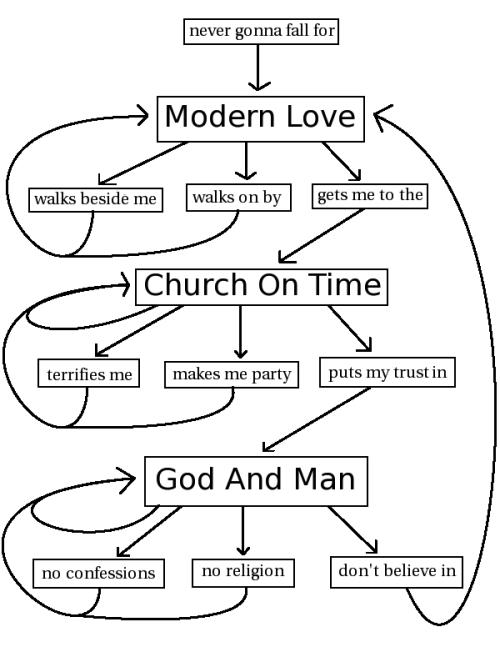 Modern Love Flowchart