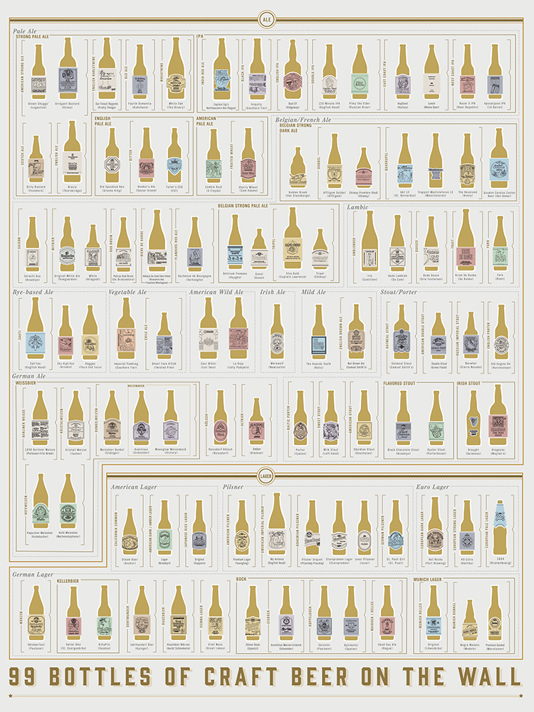 A Scratch-Off Craft Beer Chart That Helps Track Which Ones You Have Tried