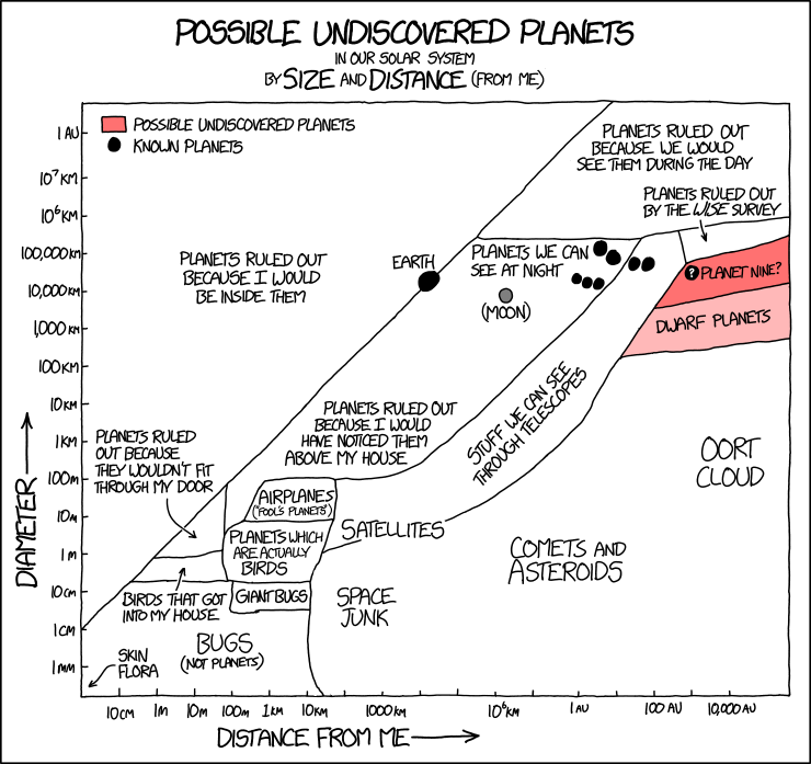 Possible Planets