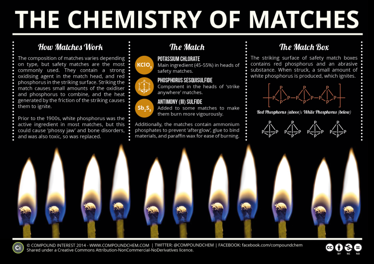 Chemistry of Matches