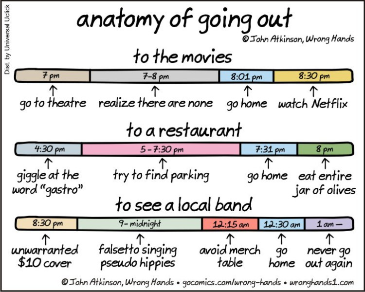 Anatomy of Going Out