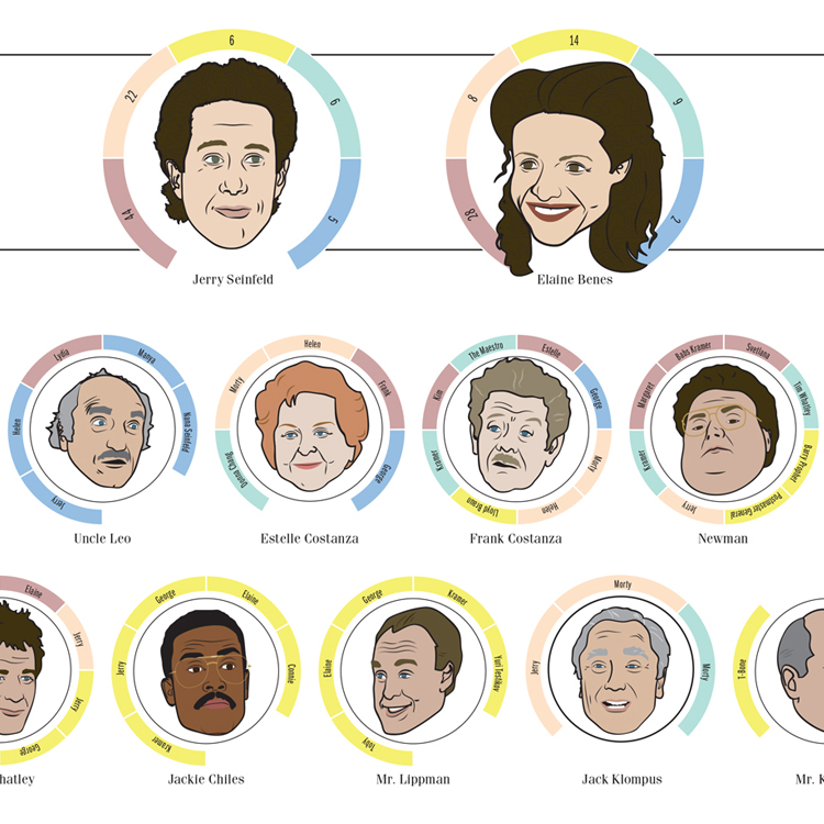 The Connected Characters of Seinfeld