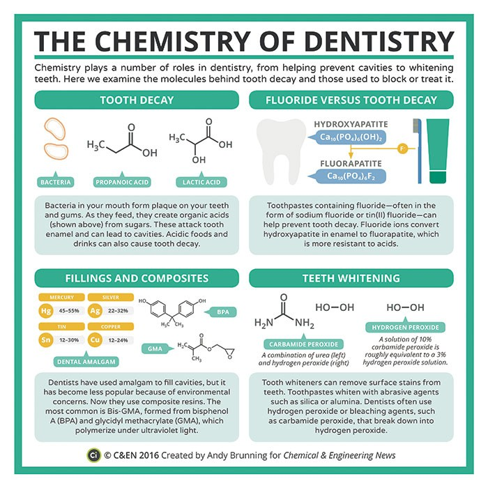 The Chemistry of Dentistry