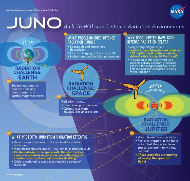 Juno Radiation Challenge
