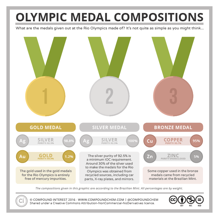 Olympic Medal Composition