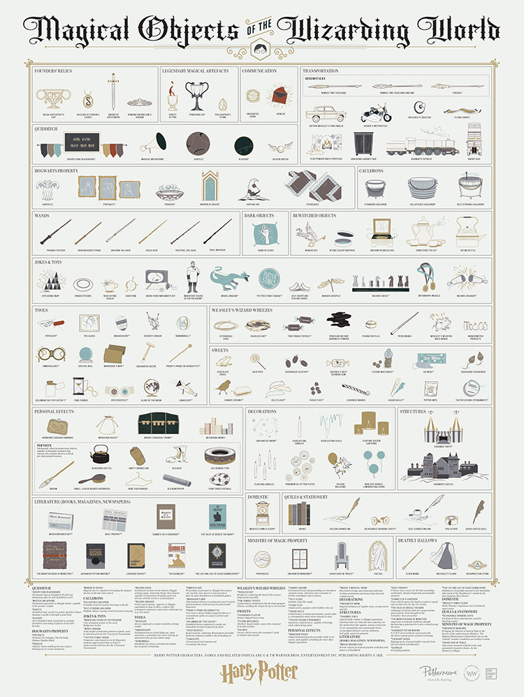 An Art Print Cataloging the Many Magical Objects of Harry Potter Mythology