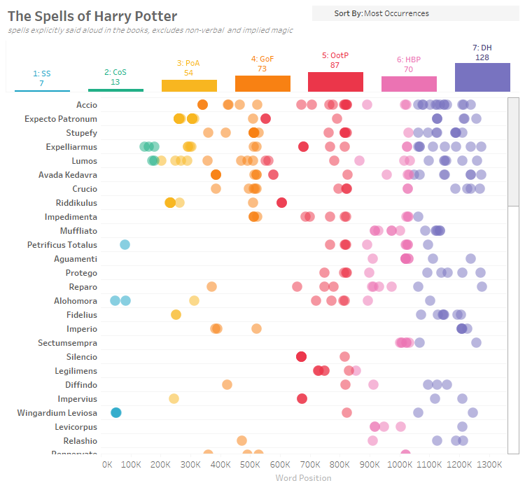 The Spells of Harry Potter