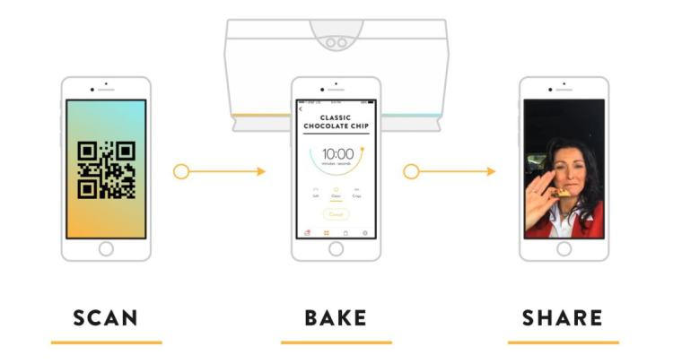 scan-bake-share