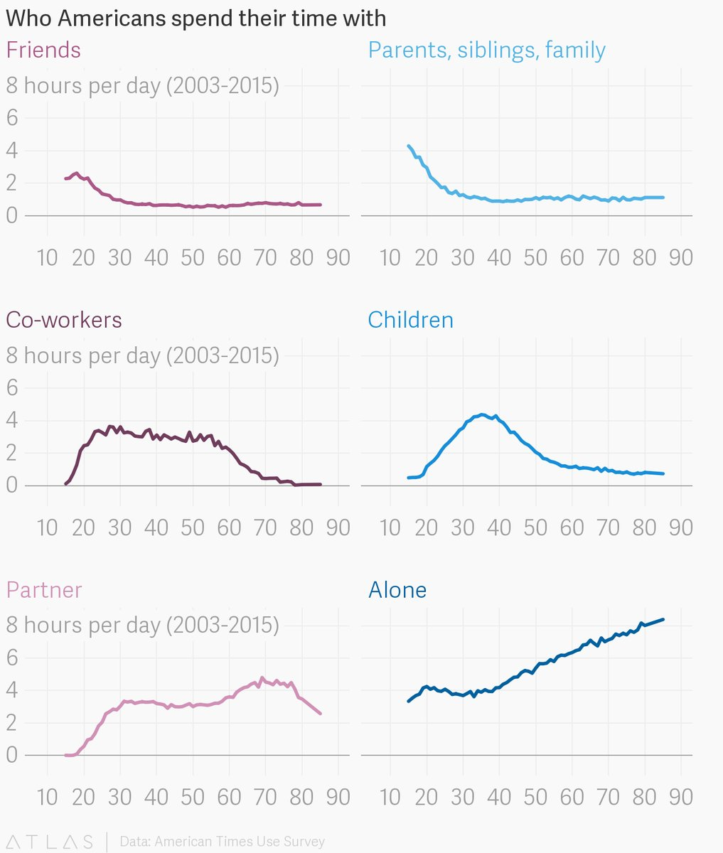 Six Charts That Show Who Americans Spend Their Time With Over the Course of Their Lifetime