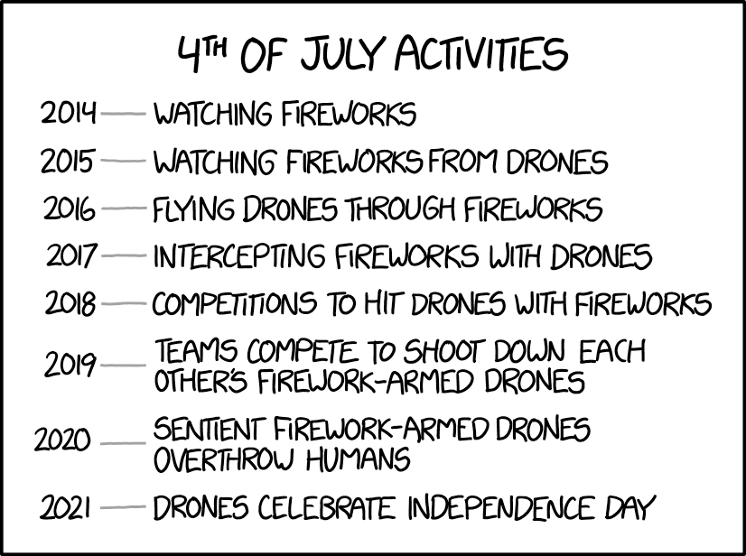 Celebrating the 4th of July With Drones
