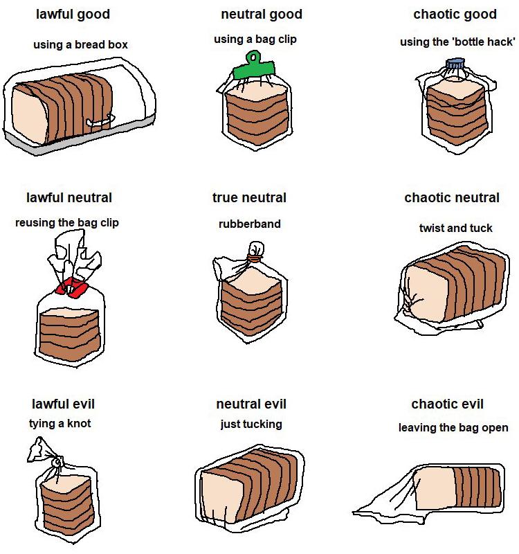 Bread bag alignment chart