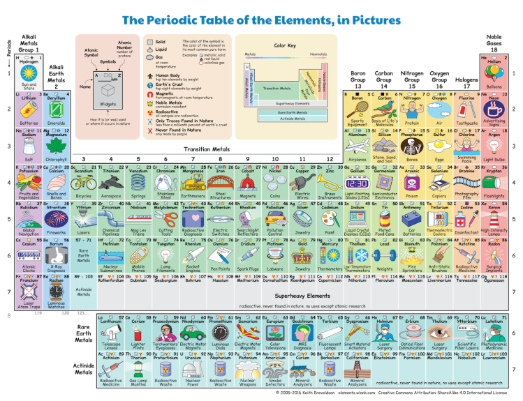 Illustrated Periodic Table of Elements
