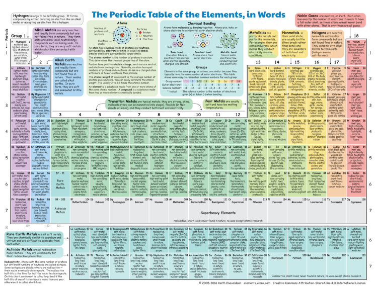 Periodic Table of Elements in Words