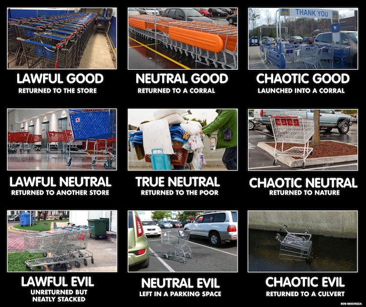 Shopping Cart Alignment Chart