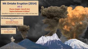 A Comparison of Volcano Eruption Sizes Over the Years