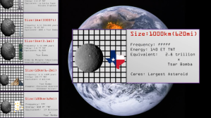 A Comparison of Asteroid Size, Frequency, and Collision Power