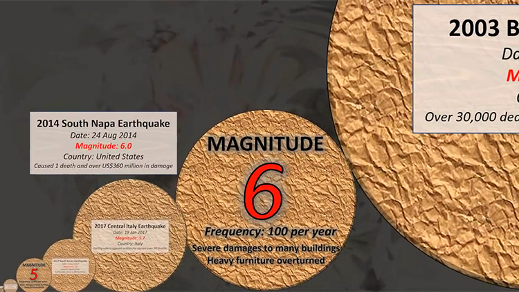 A Comparison of the Power and Frequency of Earthquakes Over the Years