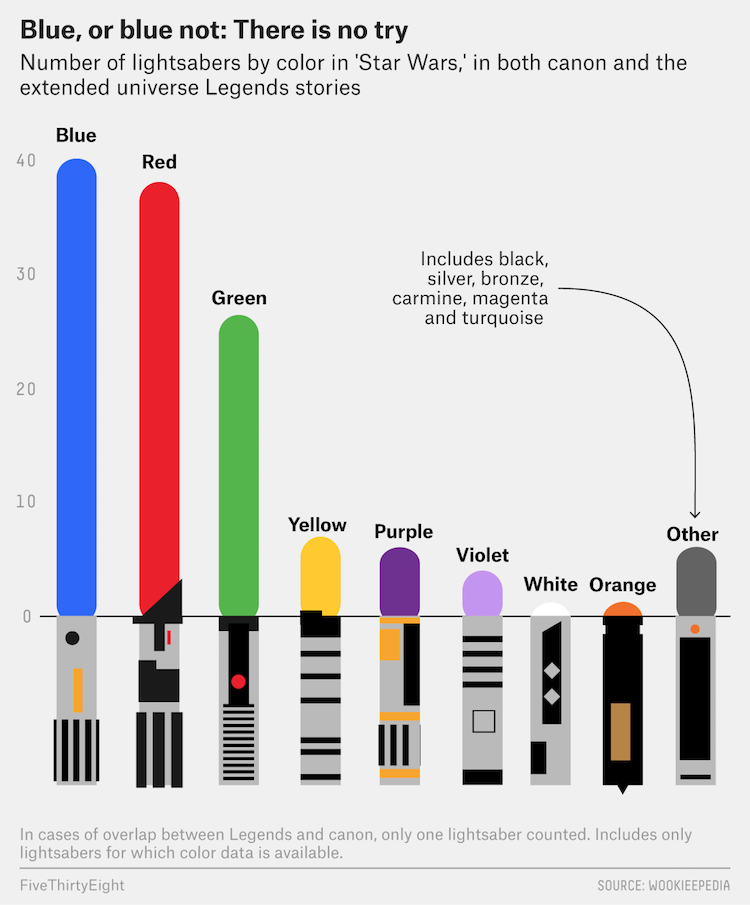 Charting The Different Colors Of Star Wars Lightsabers And How Many