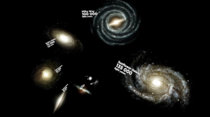 Comparing the Sizes of Known Galaxies by Light Years