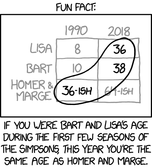 The Simpsons Age