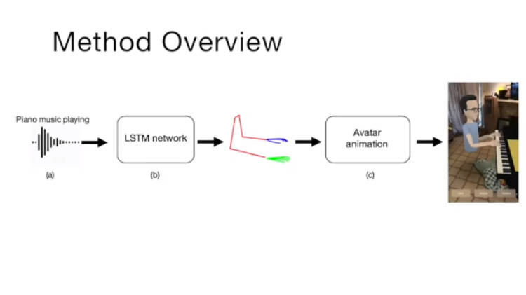 Facebook Researchers Develop a Neural Network That Predicts Body Movement Using Musical Input