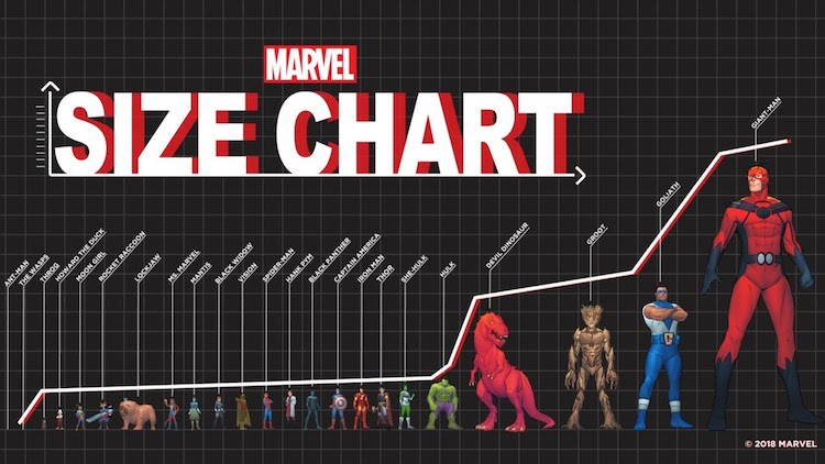 Charting the Relative Size of Marvel Superheroes