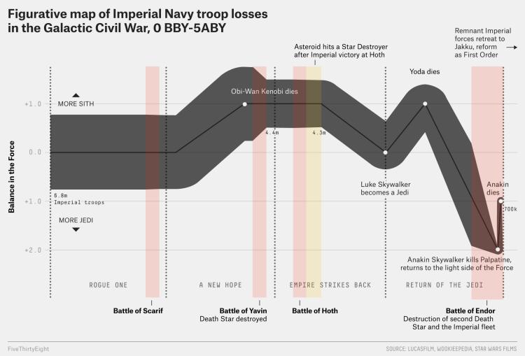 Star Wars Chart