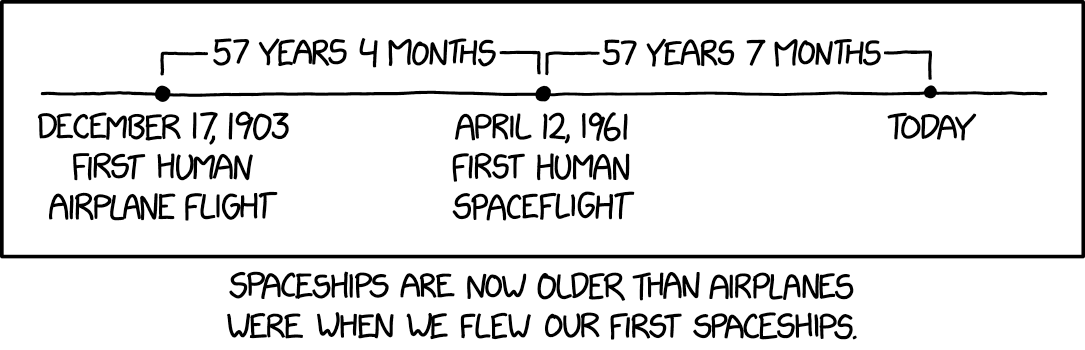 Spaceships Are Now Older Than Airplanes Were When We Flew Our First Spaceships