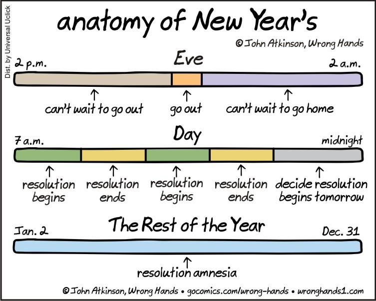 Anatomy of New Years