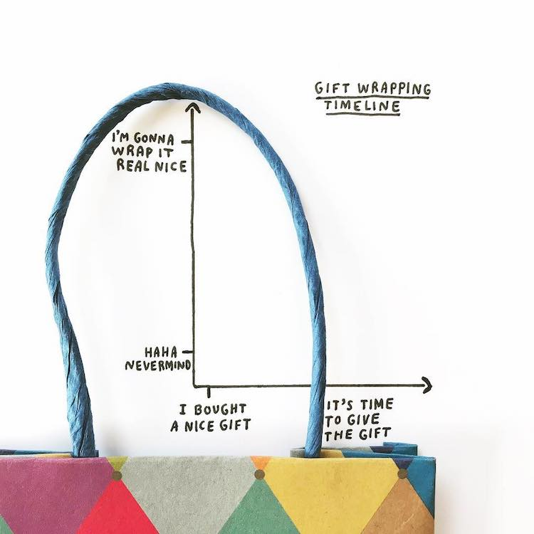 Gift Wrapping Timeline