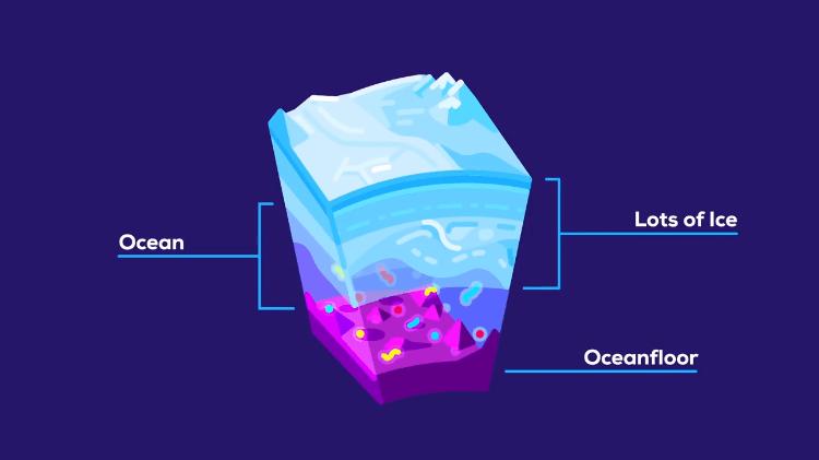Kurzgesagt Life Under Ice in a Nutshell