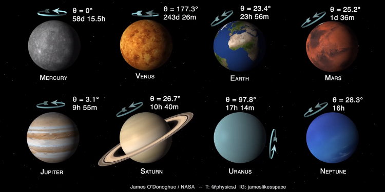 A Brilliant Animation Showing How Fast and at What Angle the Largest Planets in Our Solar System Rotate
