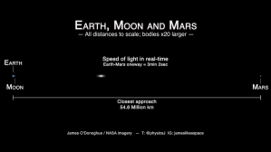 Earth-Moon-Mars distances to scale, at LIGHT SPEED!