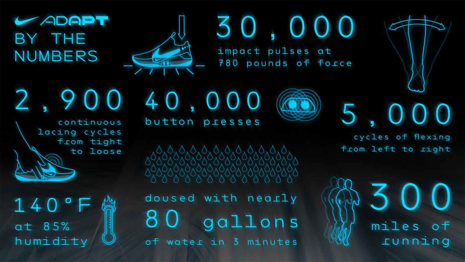 Nike Adapt BB by the Numbers