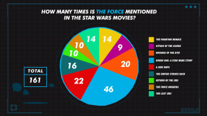 The Force Mentioned in Star Wars