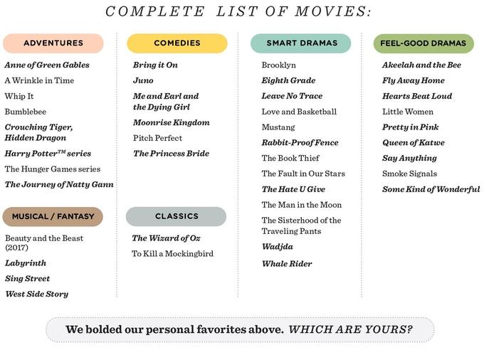 Heroic Girls in Movies List