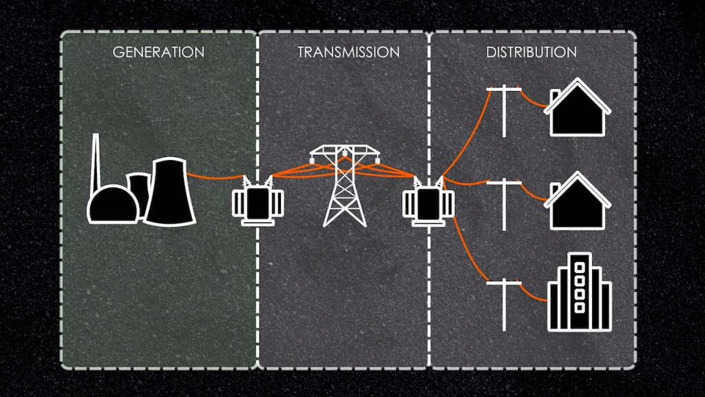 How Does the Power Grid Work