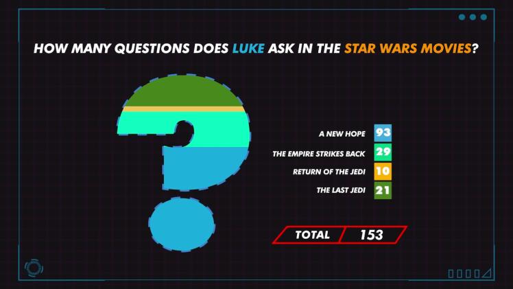 Every Question Luke Asks in Star Wars