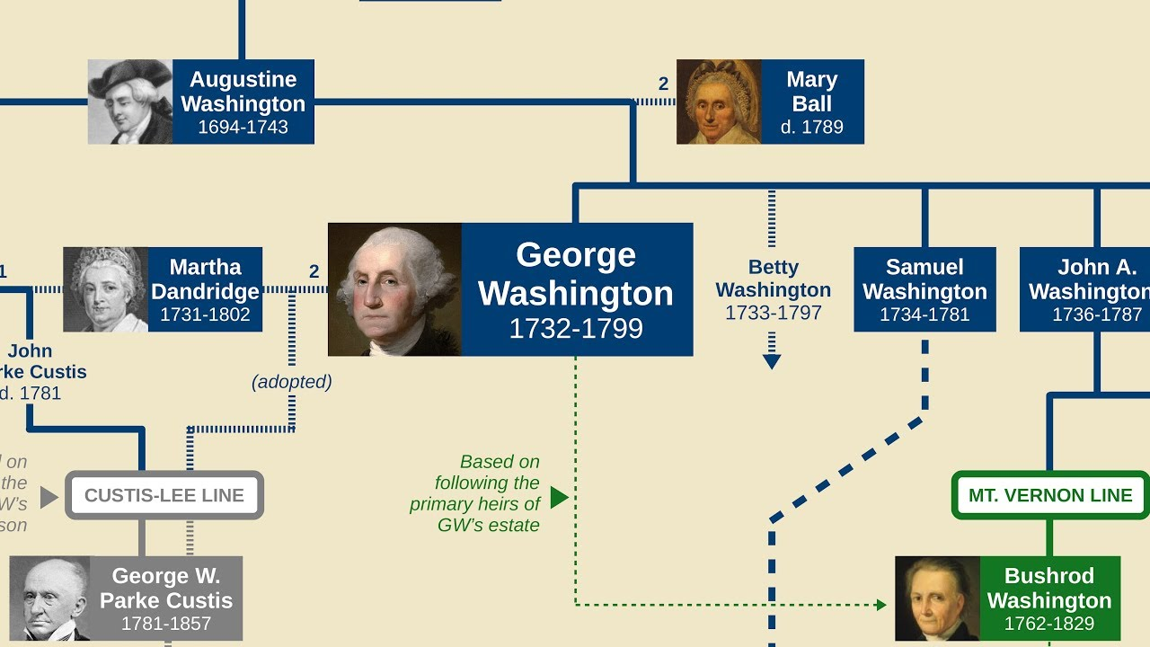 Examining George Washington's Family Tree to Figure Out Who Would Be King If the U.S. Was a Monarchy