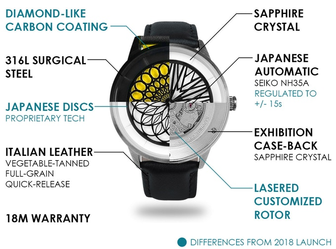 Humism Watch Specs